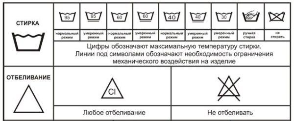 Знаки на ярликах одягу  читаємо і розшифровуємо рекомендації по догляду aa9b3272a6b34